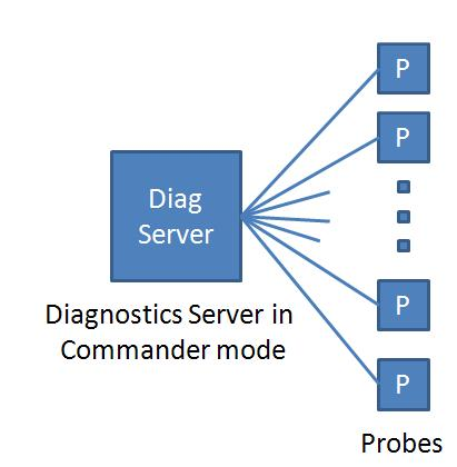 HP Diagnostics with a single server in Commander mode