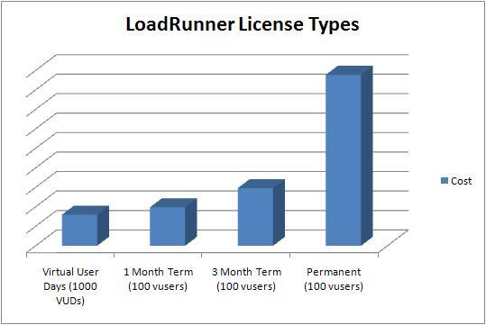 LoadRunner license price comparison