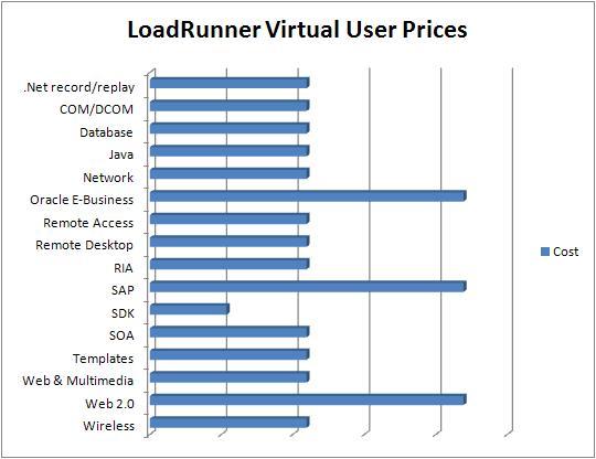 LoadRunner prices for different vuser types